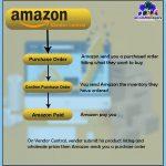 Core Process of Amazon Vendor Central